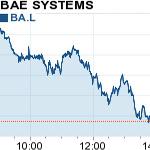 BAE share price